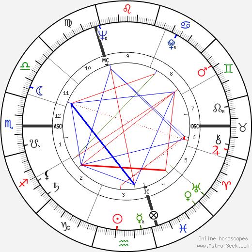 Franz Brouw день рождения гороскоп, Franz Brouw Натальная карта онлайн