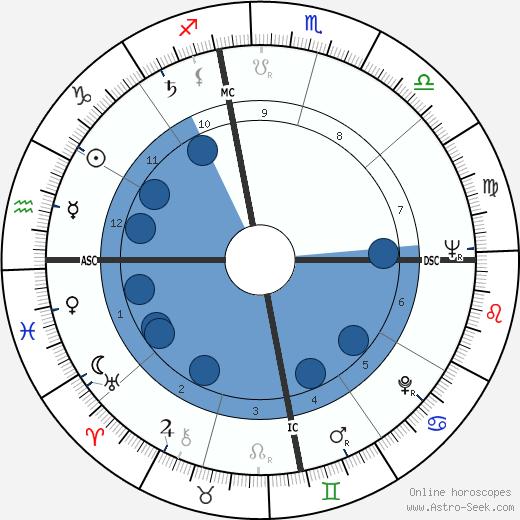 G. T. Hogan wikipedia, horoscope, astrology, instagram