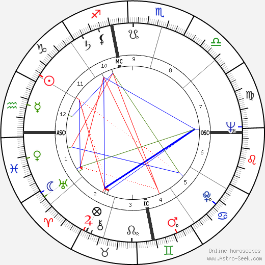 G. T. Hogan день рождения гороскоп, G. T. Hogan Натальная карта онлайн