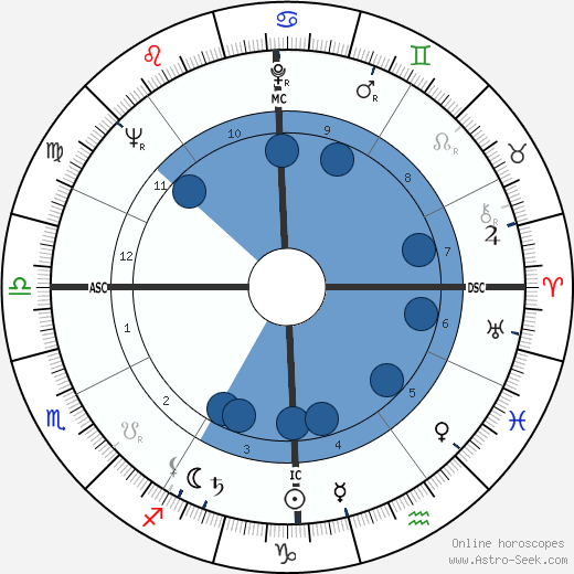 Gerry Spence wikipedia, horoscope, astrology, instagram