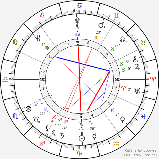 Gerry Spence birth chart, biography, wikipedia 2019, 2020