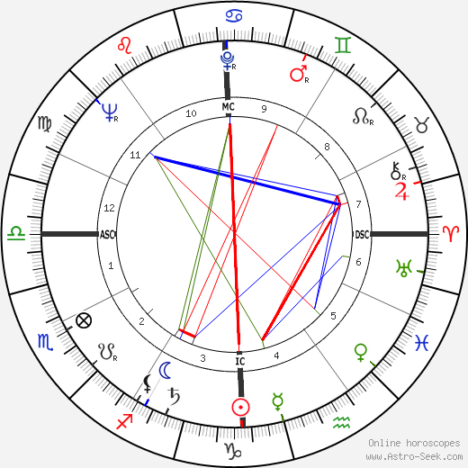 Gerry Spence birth chart, Gerry Spence astro natal horoscope, astrology