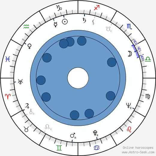 Gordon Moore wikipedia, horoscope, astrology, instagram