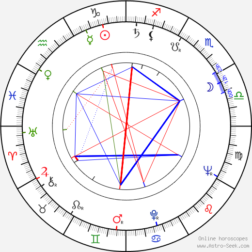 Gordon Moore tema natale, oroscopo, Gordon Moore oroscopi gratuiti, astrologia
