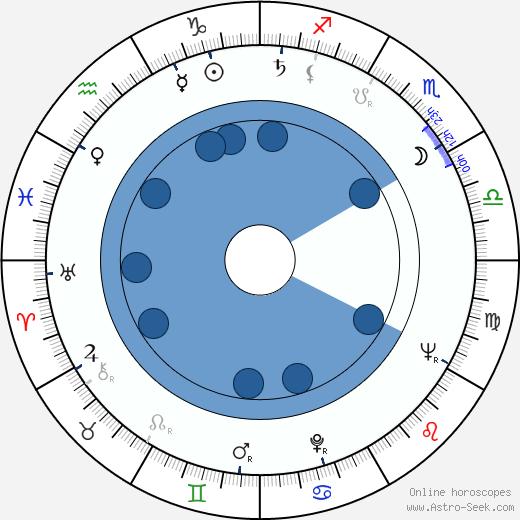 Günter Schabowski wikipedia, horoscope, astrology, instagram