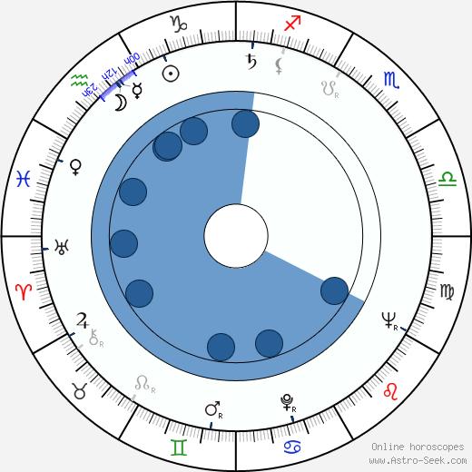 Hana Bělohradská wikipedia, horoscope, astrology, instagram