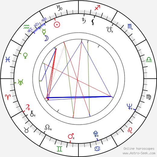 Hana Bělohradská tema natale, oroscopo, Hana Bělohradská oroscopi gratuiti, astrologia