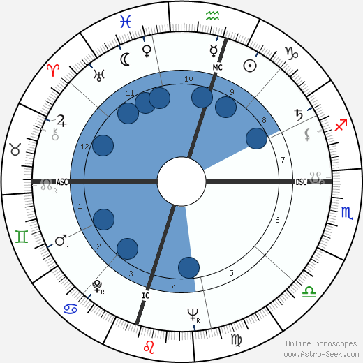 Helon Blount wikipedia, horoscope, astrology, instagram