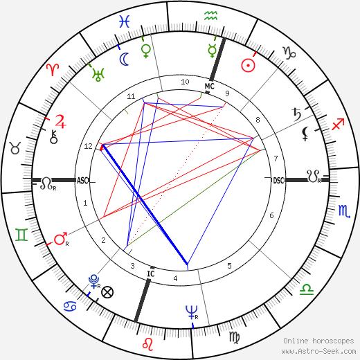 Helon Blount день рождения гороскоп, Helon Blount Натальная карта онлайн