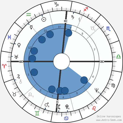 Henri Entringer wikipedia, horoscope, astrology, instagram