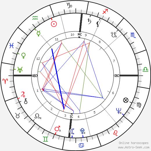 Henri Entringer день рождения гороскоп, Henri Entringer Натальная карта онлайн