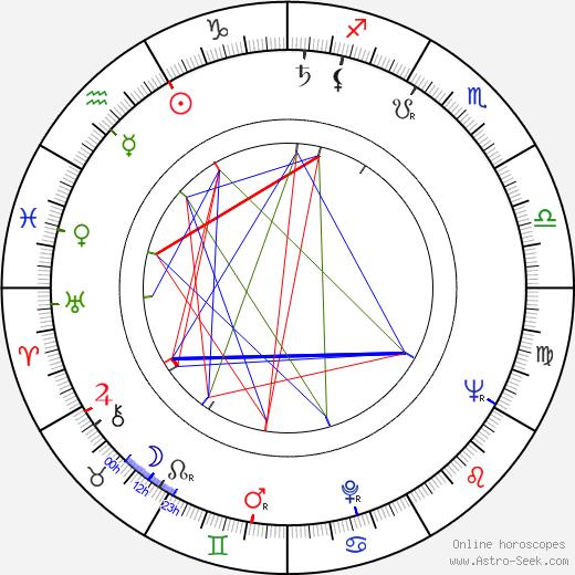 Hui Lou Chen день рождения гороскоп, Hui Lou Chen Натальная карта онлайн