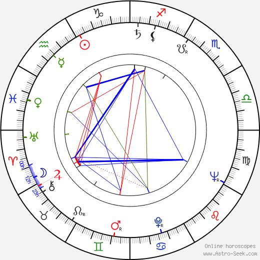 Ilona Györi astro natal birth chart, Ilona Györi horoscope, astrology