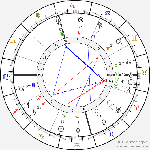 Jean Douchet birth chart, biography, wikipedia 2018, 2019