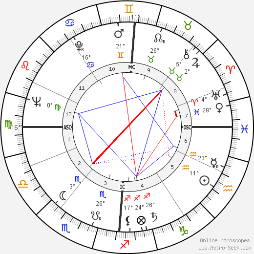 Jean Simmons birth chart, biography, wikipedia 2020, 2021