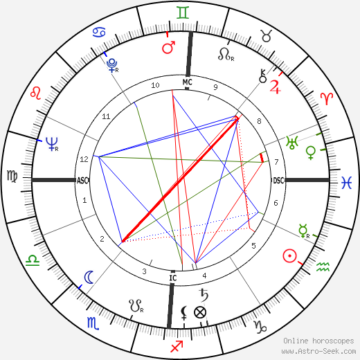Jean Simmons birth chart, Jean Simmons astro natal horoscope, astrology