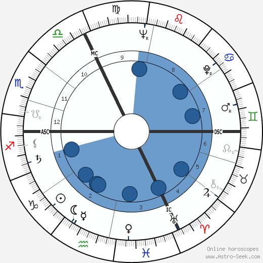 Joëlle de Gravelaine wikipedia, horoscope, astrology, instagram