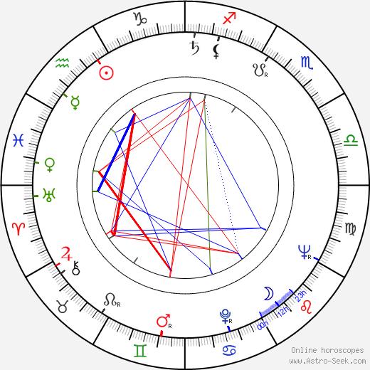 Klaus Mertens birth chart, Klaus Mertens astro natal horoscope, astrology