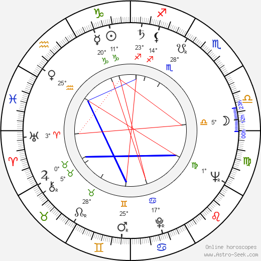 Latif Faiziyev birth chart, biography, wikipedia 2019, 2020