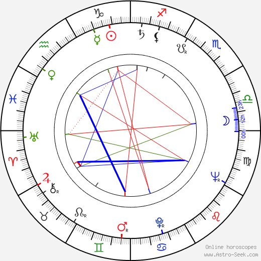 Latif Faiziyev astro natal birth chart, Latif Faiziyev horoscope, astrology