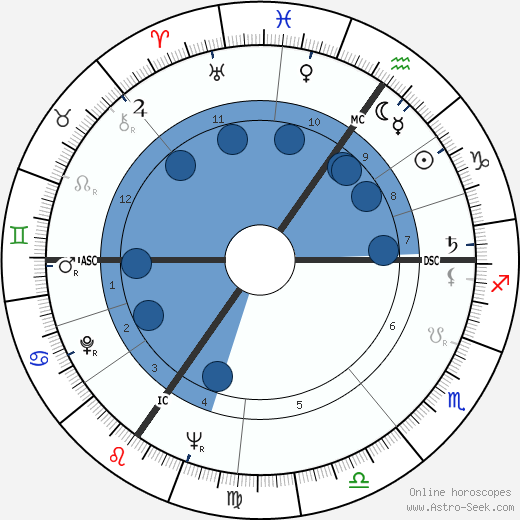 Léon Dony wikipedia, horoscope, astrology, instagram