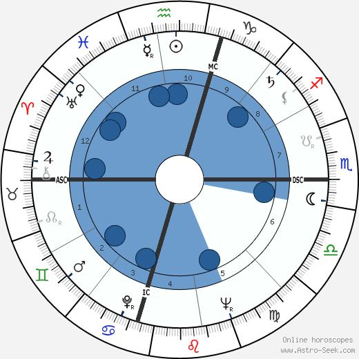 Lloyd N. Hand wikipedia, horoscope, astrology, instagram