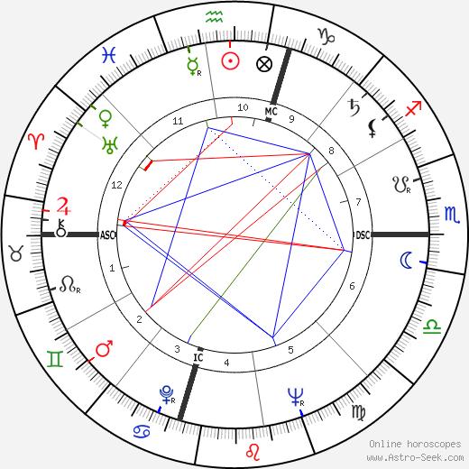 Lloyd N. Hand birth chart, Lloyd N. Hand astro natal horoscope, astrology