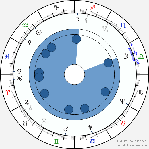 Lucille Teasdale-Corti horoscope, astrology, sign, zodiac, date of birth, instagram