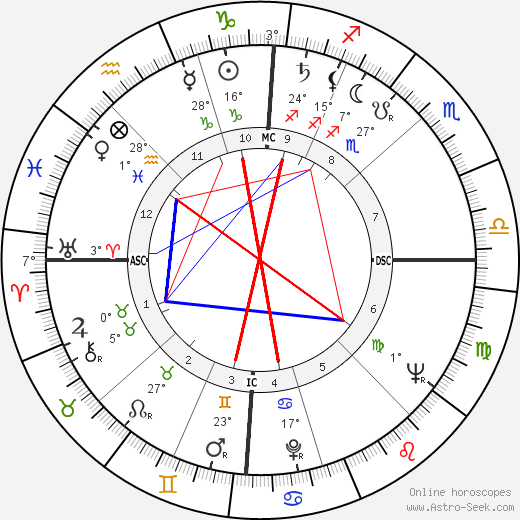Mario Bergamaschi birth chart, biography, wikipedia 2020, 2021