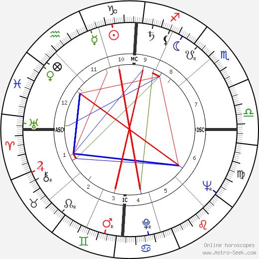 Mario Bergamaschi tema natale, oroscopo, Mario Bergamaschi oroscopi gratuiti, astrologia