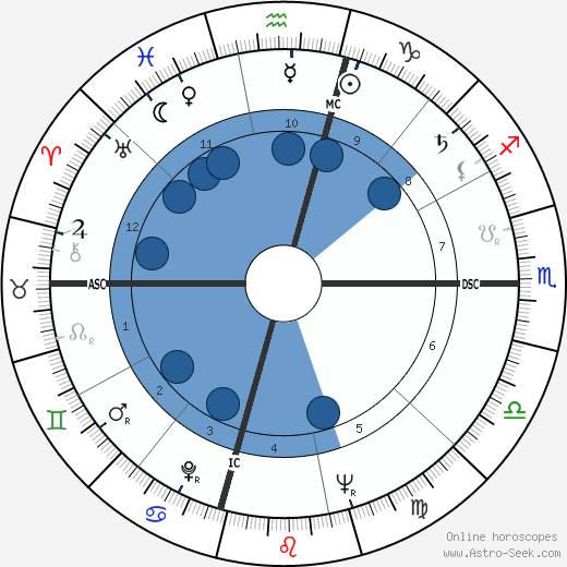Martin Luther King horoscope, astrology, sign, zodiac, date of birth, instagram