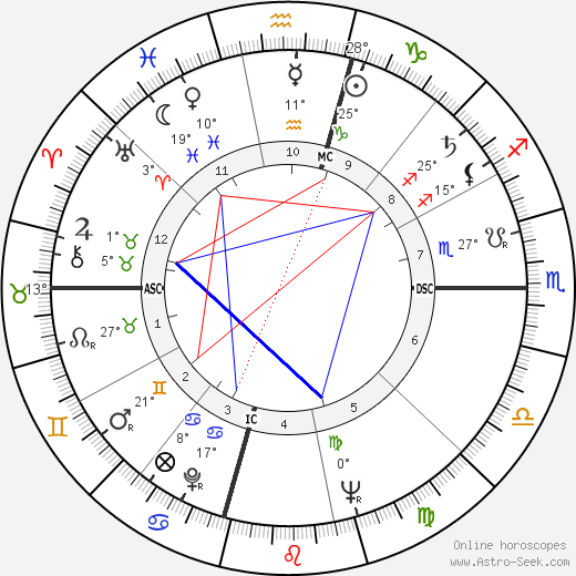 Martin Luther King birth chart, biography, wikipedia 2019, 2020