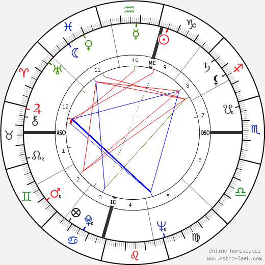 Martin Luther King astro natal birth chart, Martin Luther King horoscope, astrology