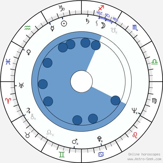 Massimo Pupillo wikipedia, horoscope, astrology, instagram