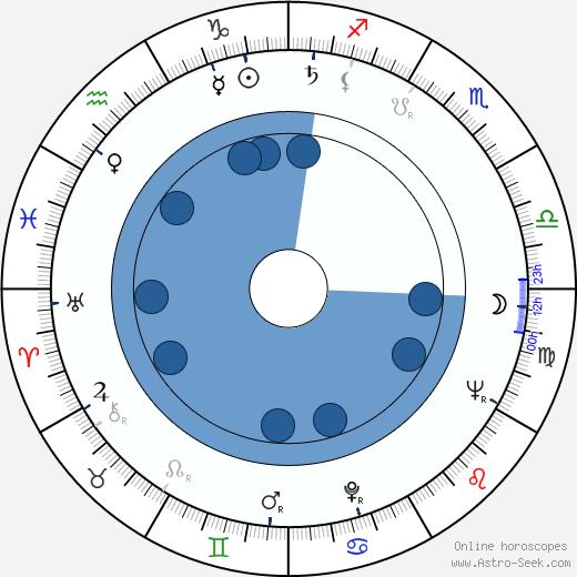 Metin Erksan wikipedia, horoscope, astrology, instagram
