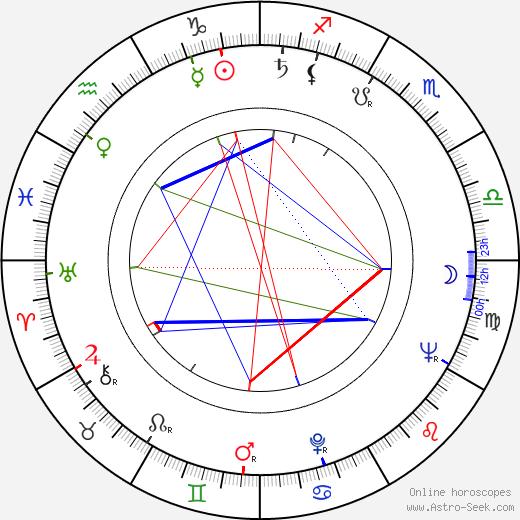 Metin Erksan birth chart, Metin Erksan astro natal horoscope, astrology