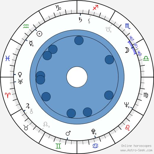 Mikko Niskanen wikipedia, horoscope, astrology, instagram