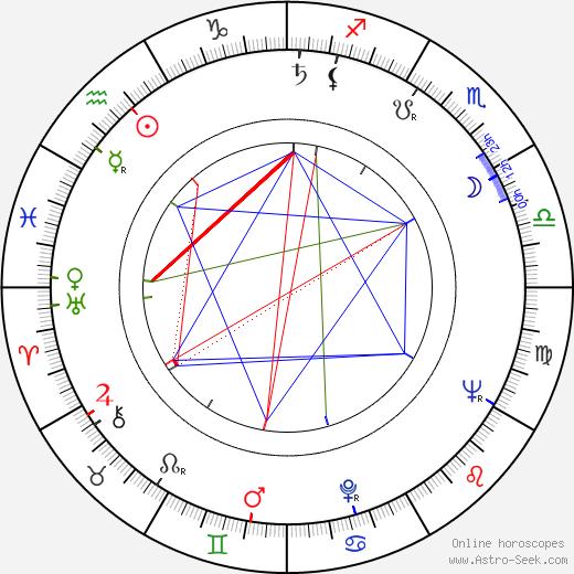 Mikko Niskanen astro natal birth chart, Mikko Niskanen horoscope, astrology