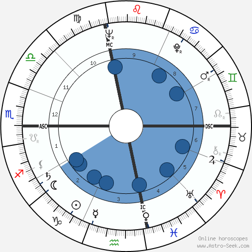 Phyllis Givens wikipedia, horoscope, astrology, instagram