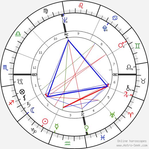 Phyllis Givens день рождения гороскоп, Phyllis Givens Натальная карта онлайн
