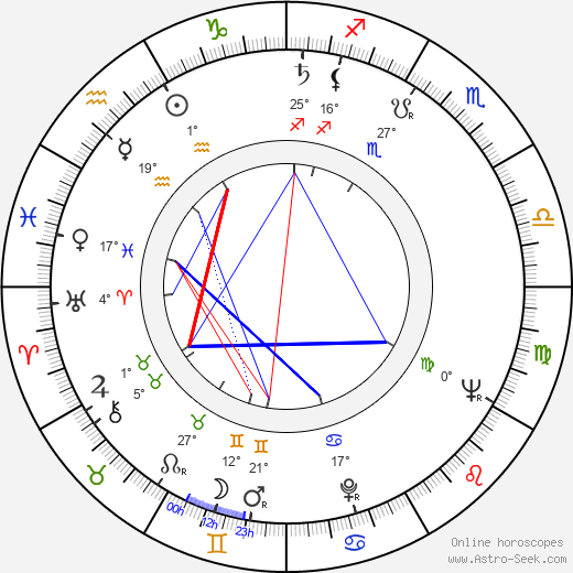 Radley Metzger birth chart, biography, wikipedia 2018, 2019