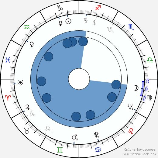 Raymond Chow wikipedia, horoscope, astrology, instagram
