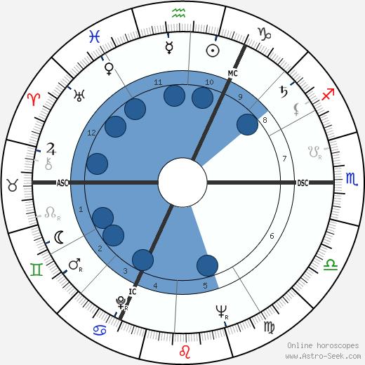 Rene Thewissen wikipedia, horoscope, astrology, instagram