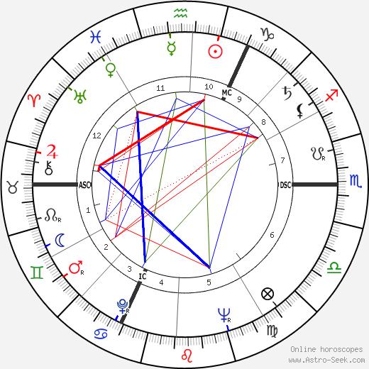 Rene Thewissen tema natale, oroscopo, Rene Thewissen oroscopi gratuiti, astrologia