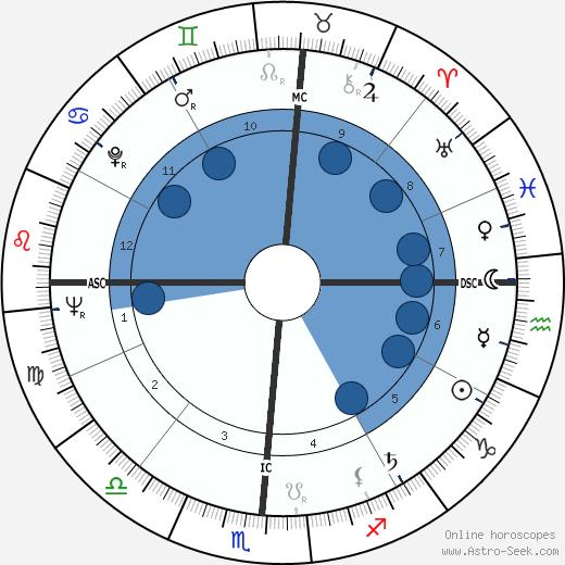 Robert Garcia wikipedia, horoscope, astrology, instagram