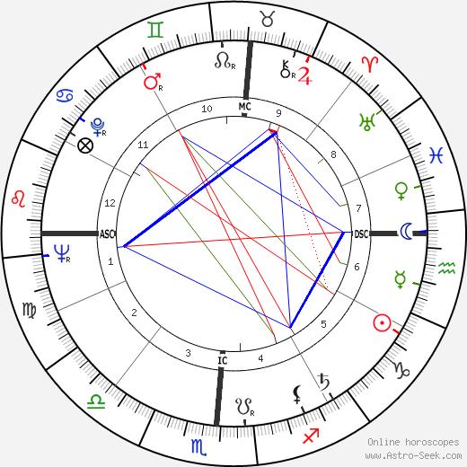 Robert Garcia birth chart, Robert Garcia astro natal horoscope, astrology