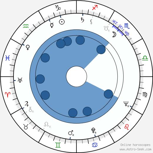 Robert Miller Driscoll wikipedia, horoscope, astrology, instagram