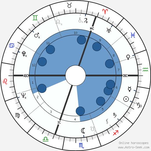 Roger Pierre de Wulf wikipedia, horoscope, astrology, instagram