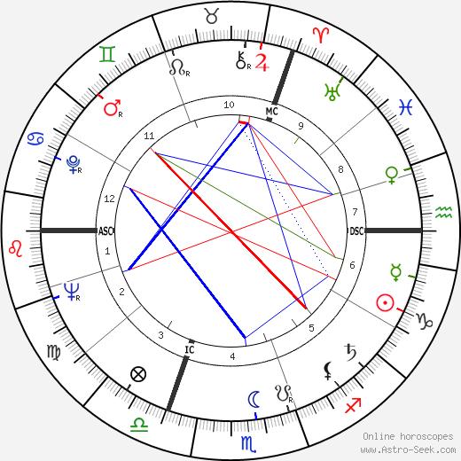 Roger Pierre de Wulf tema natale, oroscopo, Roger Pierre de Wulf oroscopi gratuiti, astrologia