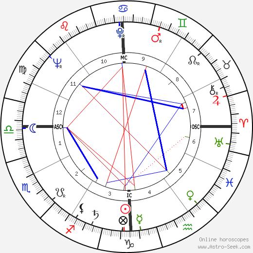 Sergio Leone tema natale, oroscopo, Sergio Leone oroscopi gratuiti, astrologia